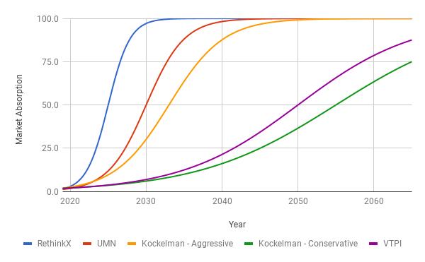 Timeline - Long-term