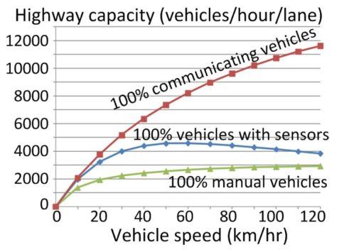 AV Chart