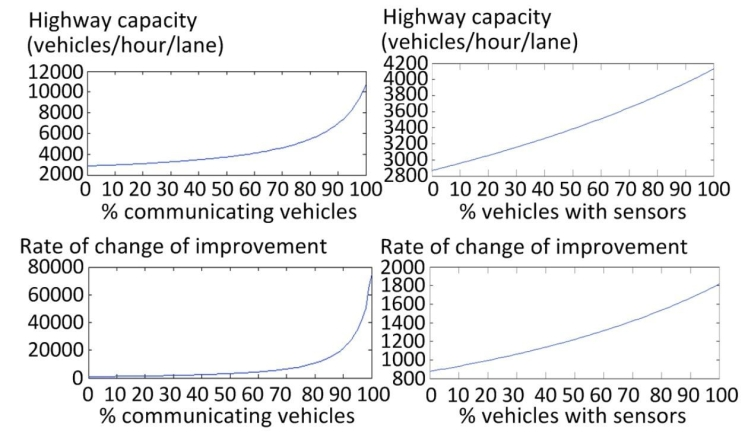 Highway Capacity v Portion of Vehicles with Tech
