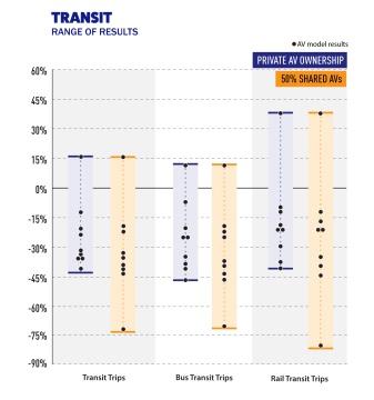 FehrAPeers - Transit Results